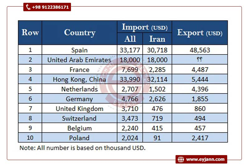 Saffron exporting countries